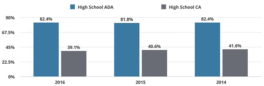 Baltimore City Average Daily Attendance (ADA) vs. Chronic Absenteeism (CA) Rates
