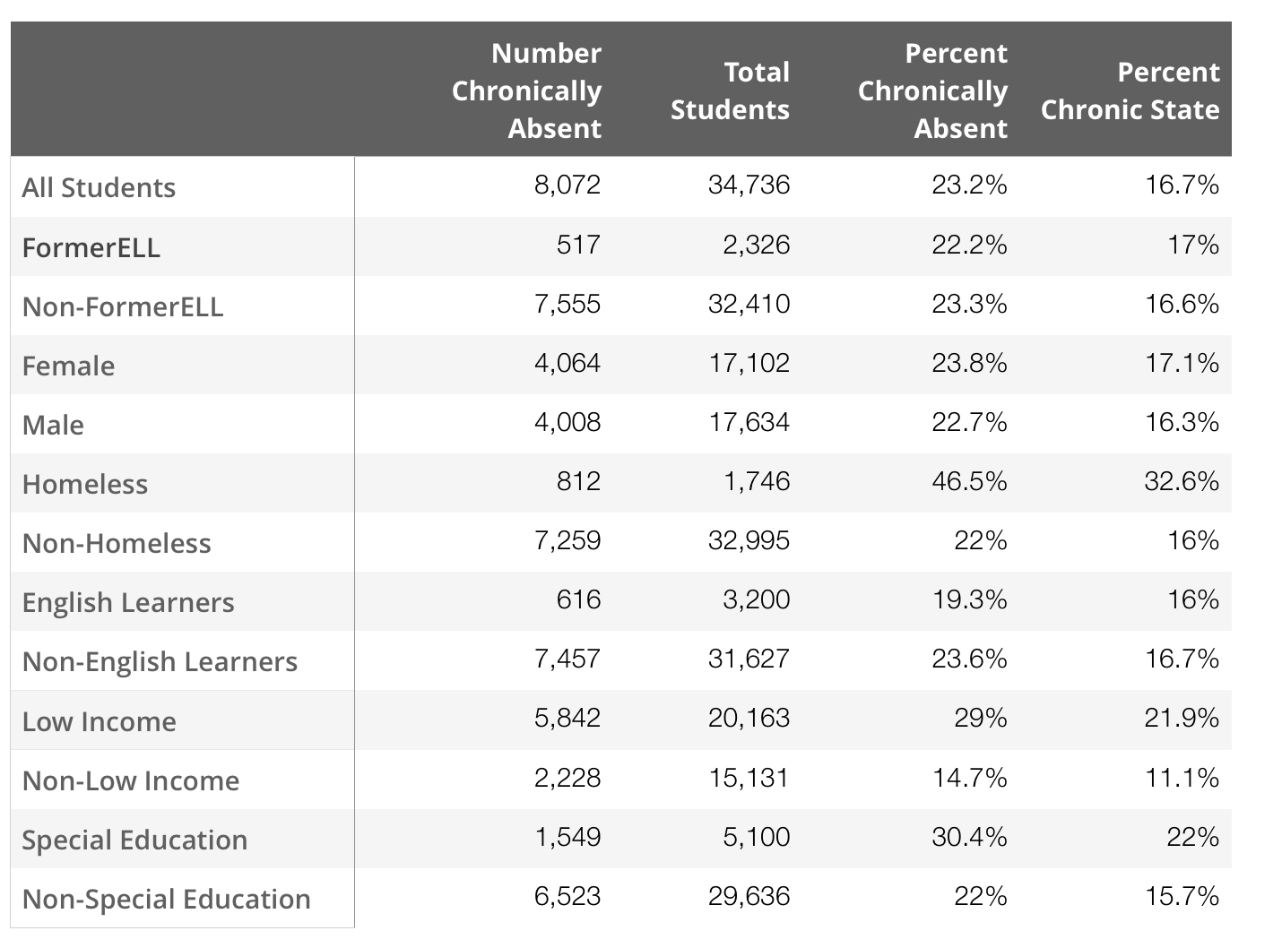 2015-16 Chronic Absenteeism Rates for Tacoma as Compared to Statewide Averages